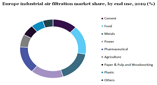 Europe industrial air filtration market share