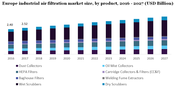 Europe industrial air filtration market