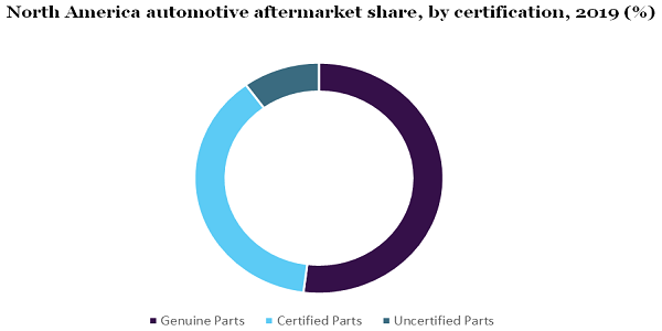 North America automotive aftermarket share