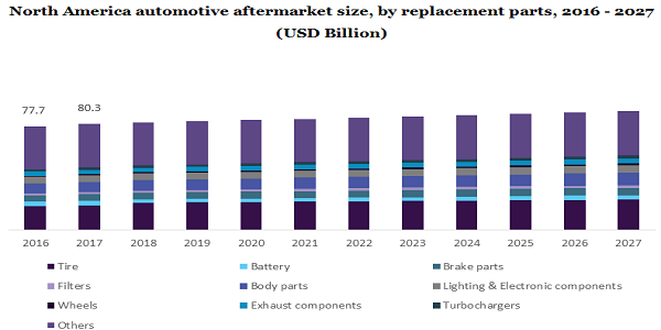North America automotive aftermarket size