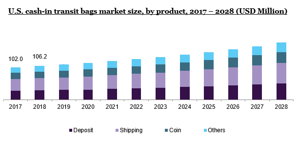 U.S.cash-in transit bags market size, byproduct,2017 - 2028 (USD Million)