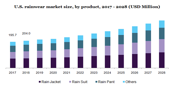 U.S. rainwear market size, by product, 2017 - 2028 (USD Million)
